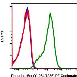 Phospho-MET(Tyr1234/1235) (Clone: 6F11) rabbit mAb PE conjugate