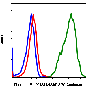 Phospho-MET(Tyr1234/1235) (Clone: 6F11) rabbit mAb APC conjugate