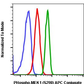 Phospho-MEK1 (Ser298) (Clone: H8) rabbit mAb APC conjugate