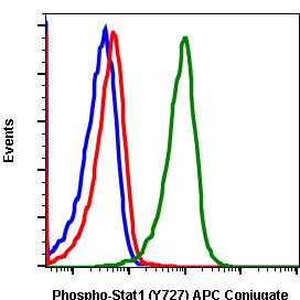 Phospho-Stat1 (Ser727) (Clone: C6) rabbit mAb APC conjugate