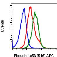 Phospho-p53 (Ser15) (Clone: 1C11) rabbit mAb APC conjugate