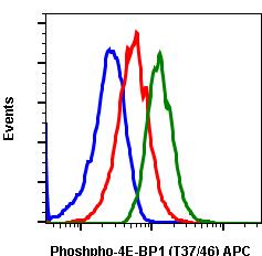 Phospho-4E-BP1 (Thr37/46) (Clone: A5) rabbit mAb APC conjugate