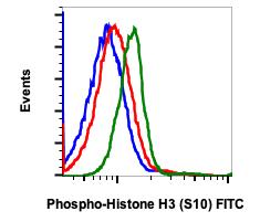 Phospho-Histone H3 (Ser10) (Clone: 4B6) rabbit mAb FITC conjugate