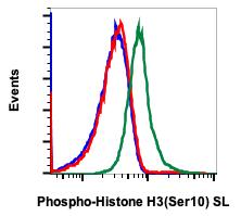 Phospho-Histone H3 (Ser10) (Clone: 4B6) rabbit mAb SureLight conjugate