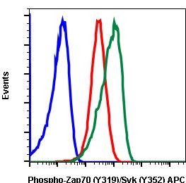 Phospho-Zap70 (Tyr319)/Syk (Tyr352) (Clone: A3) rabbit mAb APC conjugate