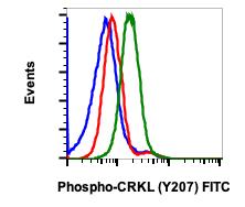 Phospho-CrkL (Tyr207) (Clone: G4) rabbit mAb FITC conjugate