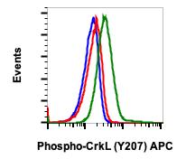 Phospho-CrkL (Tyr207) (Clone: G4) rabbit mAb APC conjugate