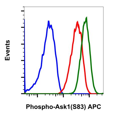 Phospho-Ask1 (Ser83) (Clone: G4) rabbit mAb APC conjugate