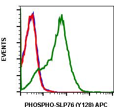 Phospho-SLP-76 (Tyr128) (Clone: 3F8) rabbit mAb APC conjugate