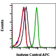 Isotype Control (Clone: G9) rabbit mAb APC Conjugate