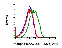 Phospho-MKK7 (Ser271/Thr275) (Clone: R4F9) rabbit mAb APC conjugate
