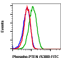Phospho-PTEN (Ser380) (Clone: NA9) rabbit mAb FITC conjugate