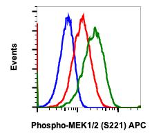 Phospho-MEK1/2 (Ser221) (Clone: D3) rabbit mAb APC Conjugate