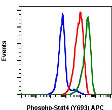 Phospho-Stat4 (Tyr693) (Clone: F6) rabbit mAb APC conjugate