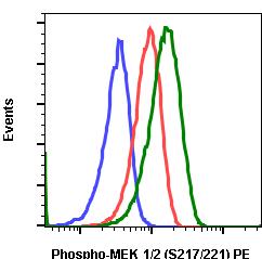 Phospho-MEK1/2 (Ser217/221) (Clone: H2) rabbit mAb PE conjugate