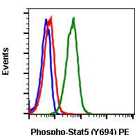Phospho-Stat5 (Tyr694) (Clone: G11) rabbit mAb PE conjugate