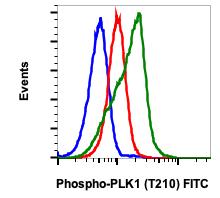 Phospho-PLK1 (Thr210) (Clone: C2) rabbit mAb FITC conjugate