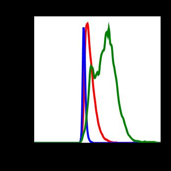 Phospho-SAPK/JNK (Thr183/Tyr185) (Clone: A11) rabbit mAb