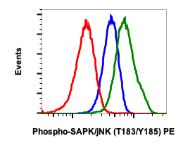 Phospho-SAPK/JNK (Thr183/Tyr185) (Clone: A11) rabbit mAb PE conjugate
