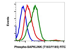 Phospho-SAPK/JNK (Thr183/Tyr185) (Clone: A11) rabbit mAb FITC conjugate