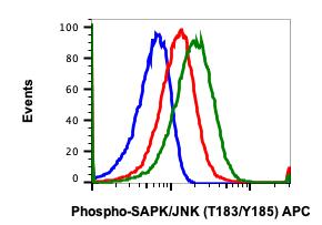 Phospho-SAPK/JNK (Thr183/Tyr185) (Clone: A11) rabbit mAb APC conjugate