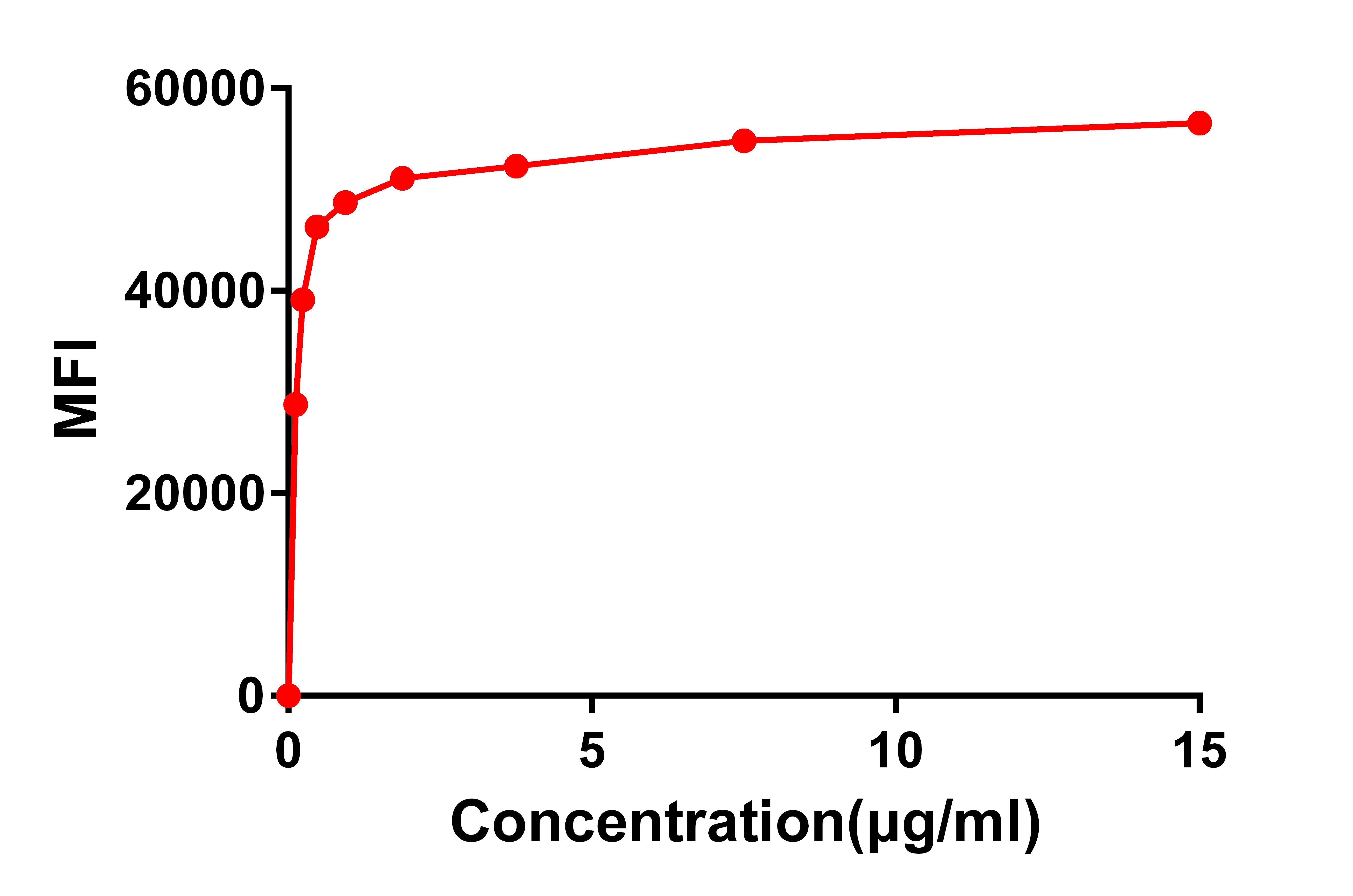 Anti-CD22 antibody(DM14), Rabbit mAb