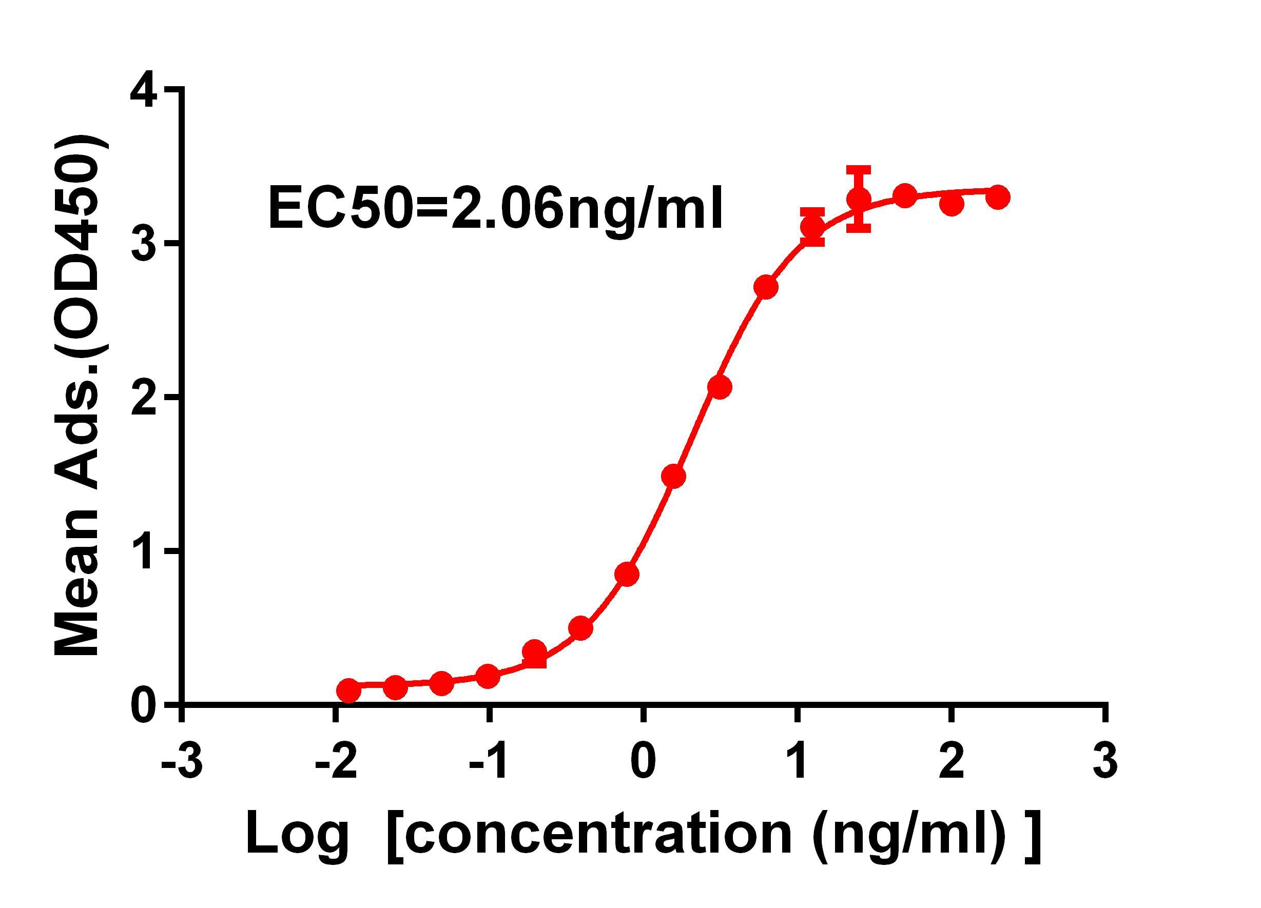 Anti-SARS-CoV-2 RBD antibody(DM35), Rabbit mAb