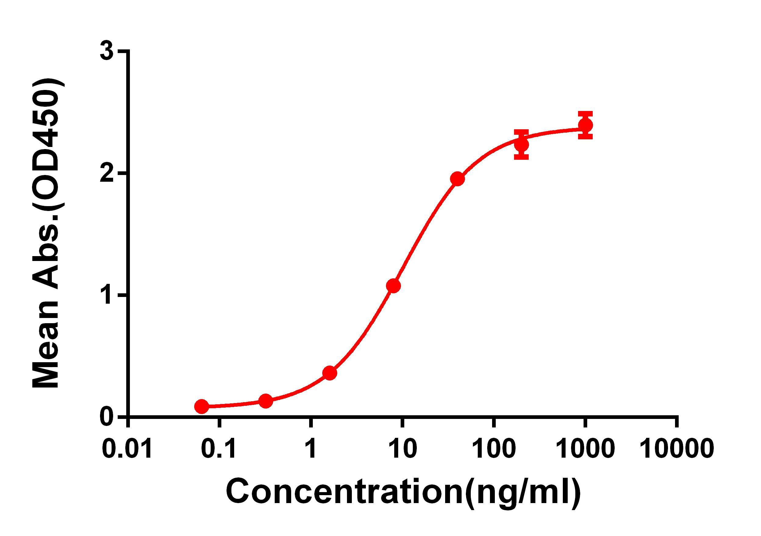 Anti-CTLA-4 antibody(DM50), Rabbit mAb