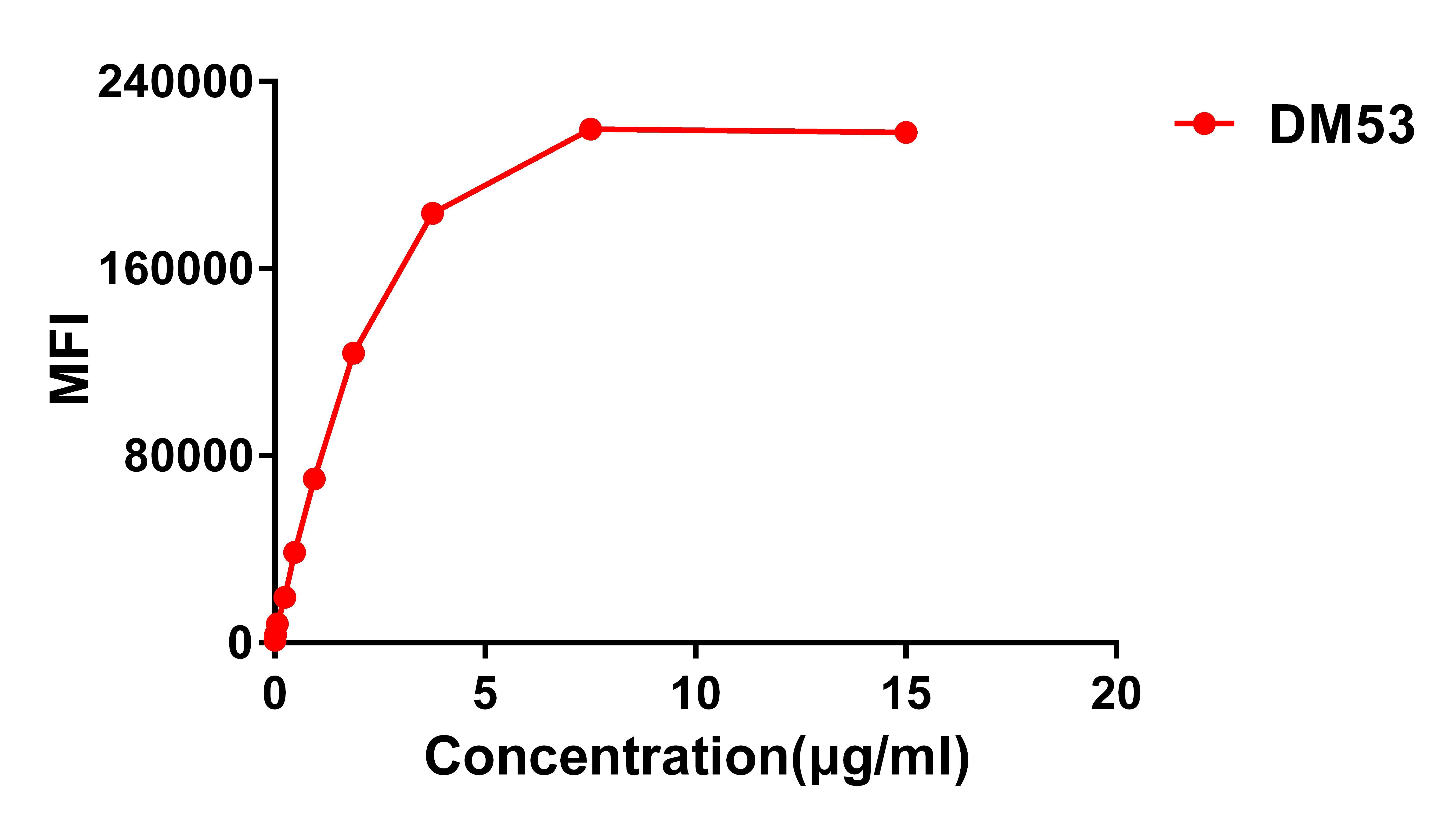 Anti-B7-H3 antibody(DM53), Rabbit mAb