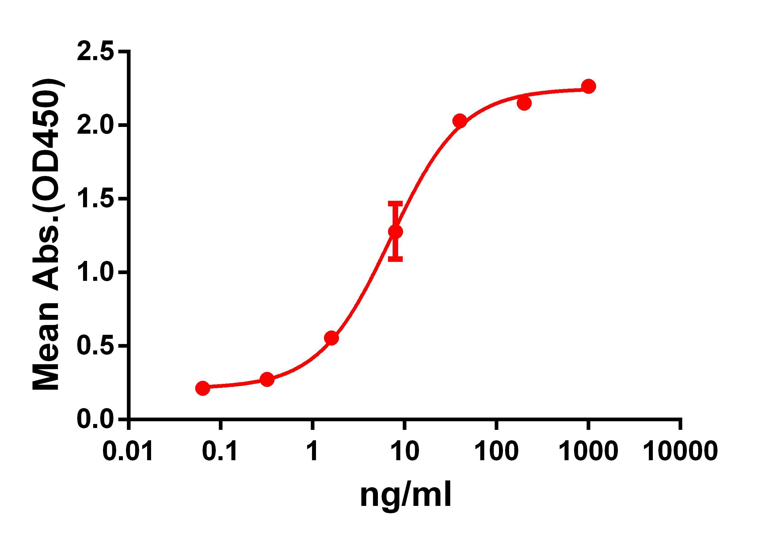 Anti-GPRC5D antibody(DM60), Rabbit mAb