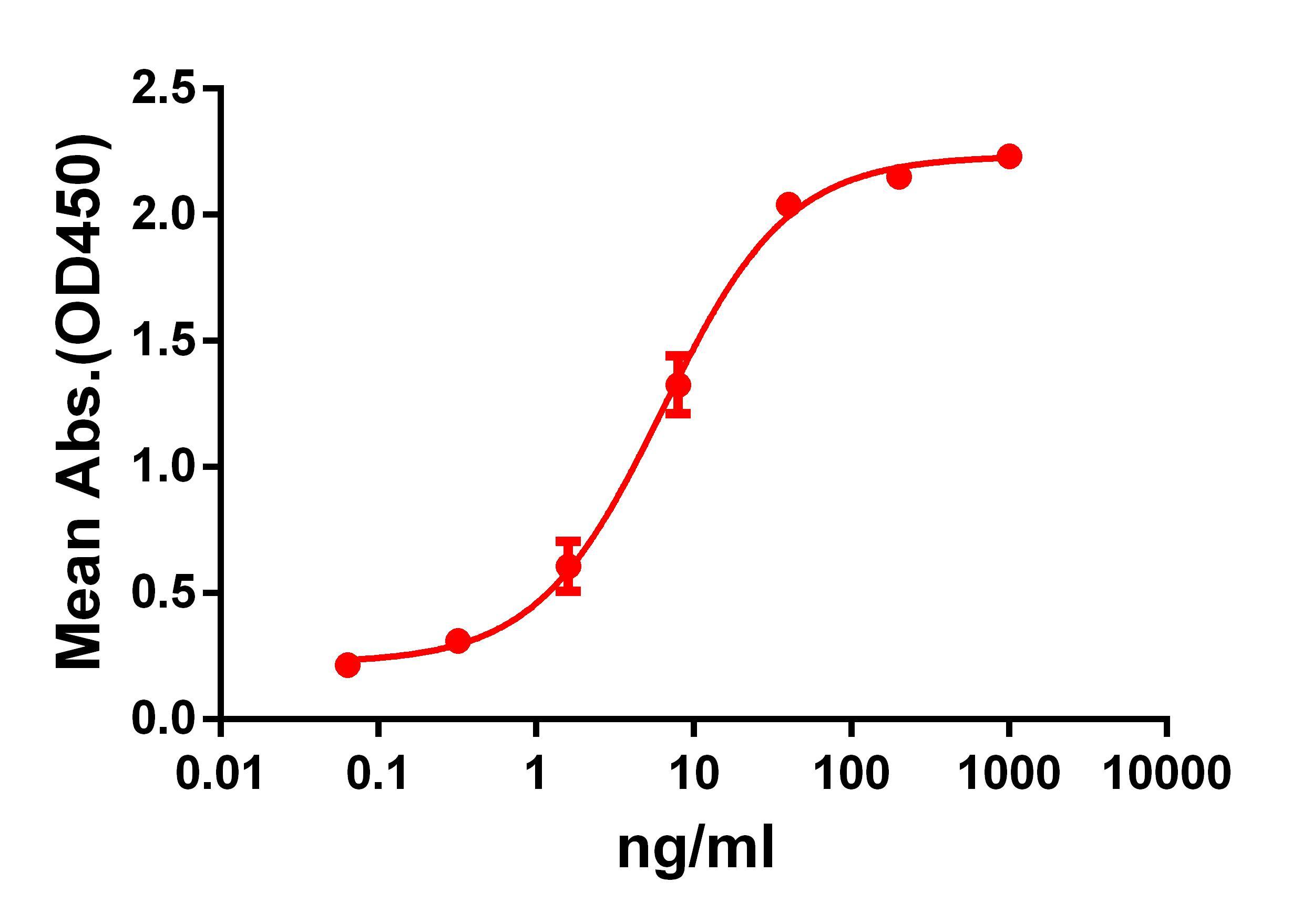 Anti-GPRC5D antibody(DM61), Rabbit mAb
