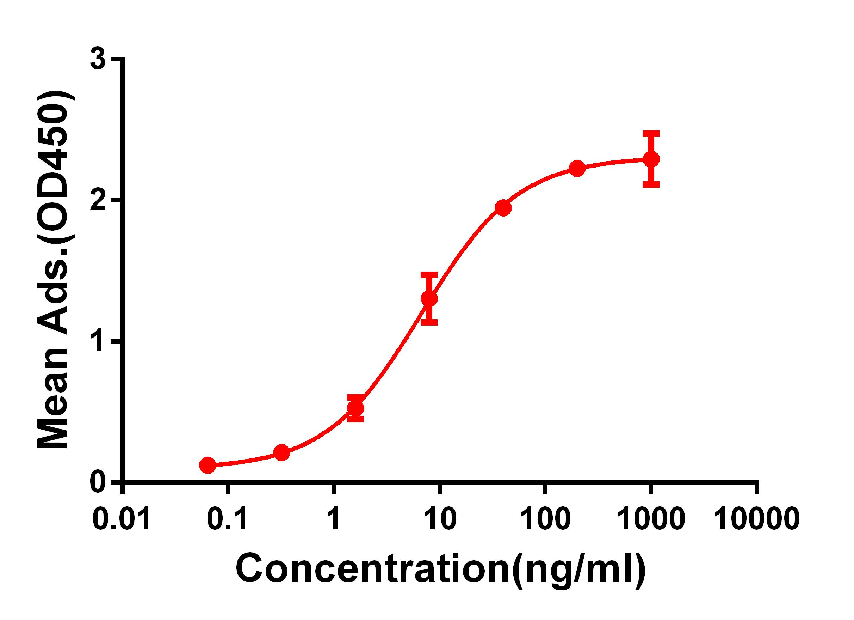 Anti-CD28 antibody(DM63), Rabbit mAb