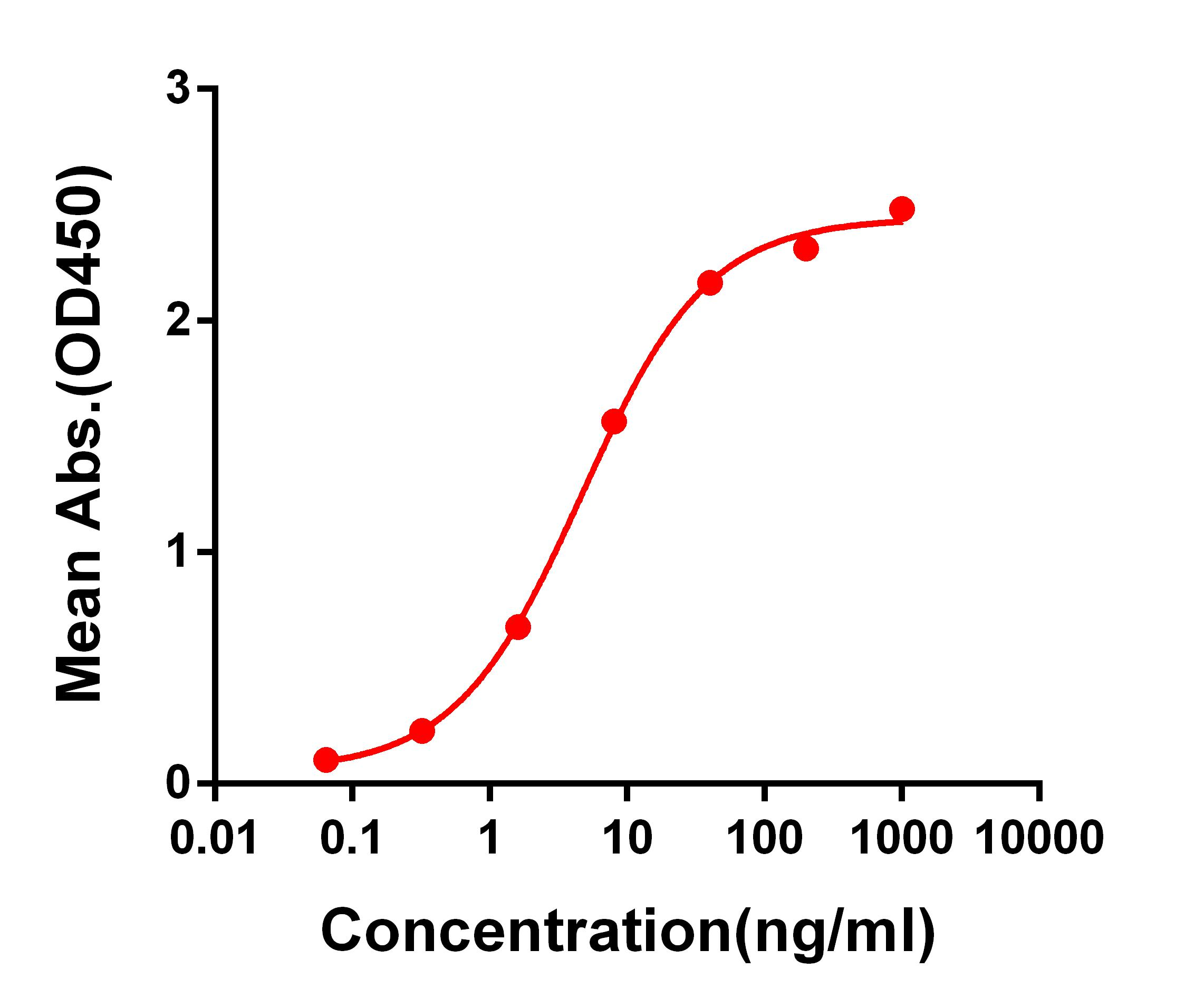 Anti-SARS-CoV-2 RBD antibody(DM54), Rabbit mAb