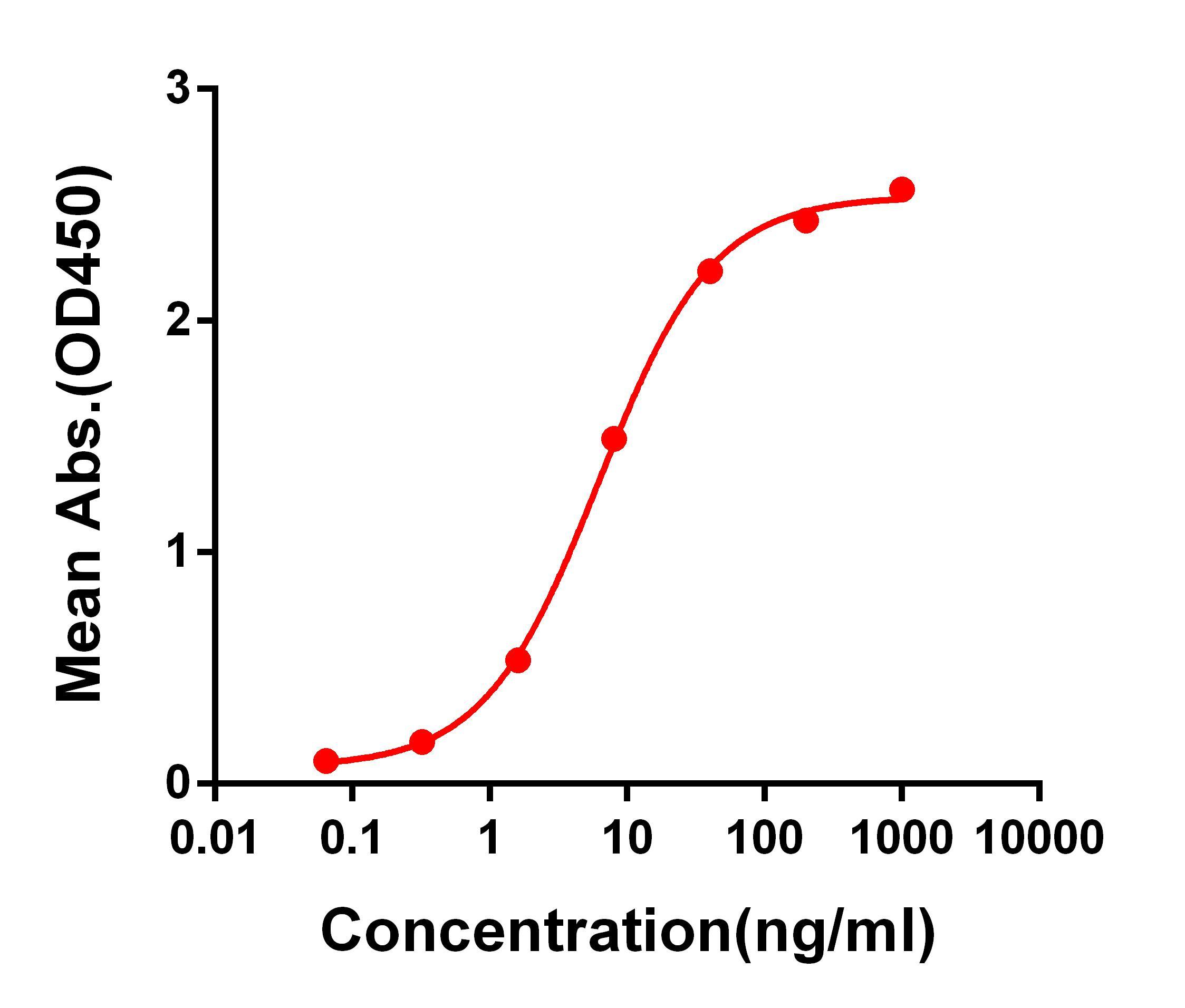 Anti-SARS-CoV-2 RBD antibody(DM55), Rabbit mAb