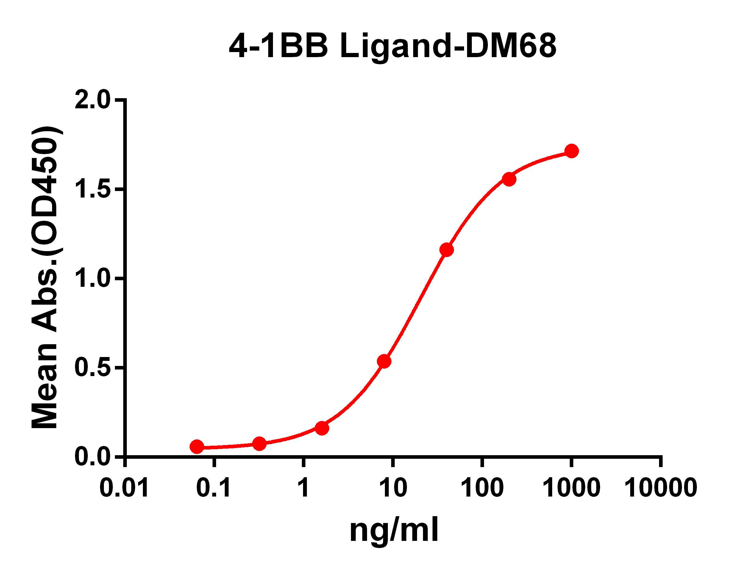 Anti-4-1BB Ligand antibody(DM68), Rabbit mAb