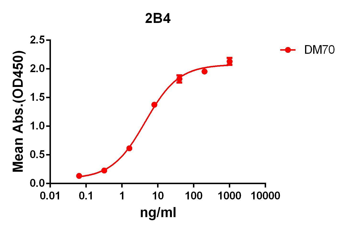 Anti-2B4 antibody(DM70), Rabbit mAb