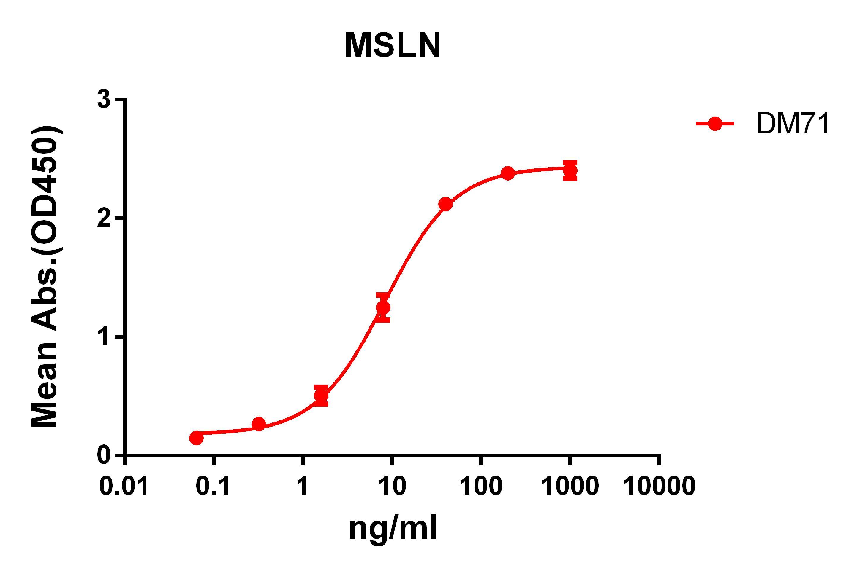Anti-MSLN antibody(DM71), Rabbit mAb