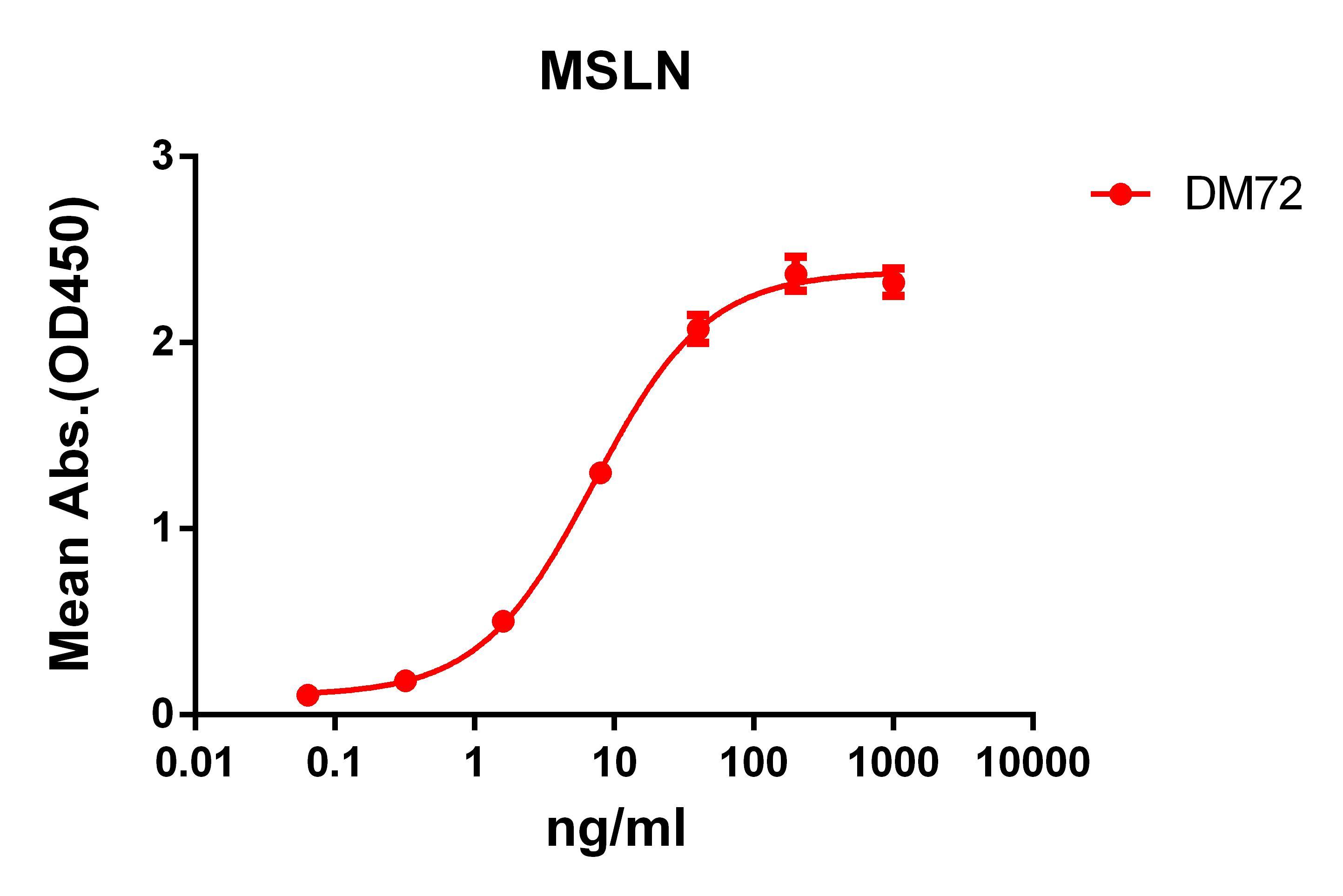 Anti-MSLN antibody(DM72), Rabbit mAb