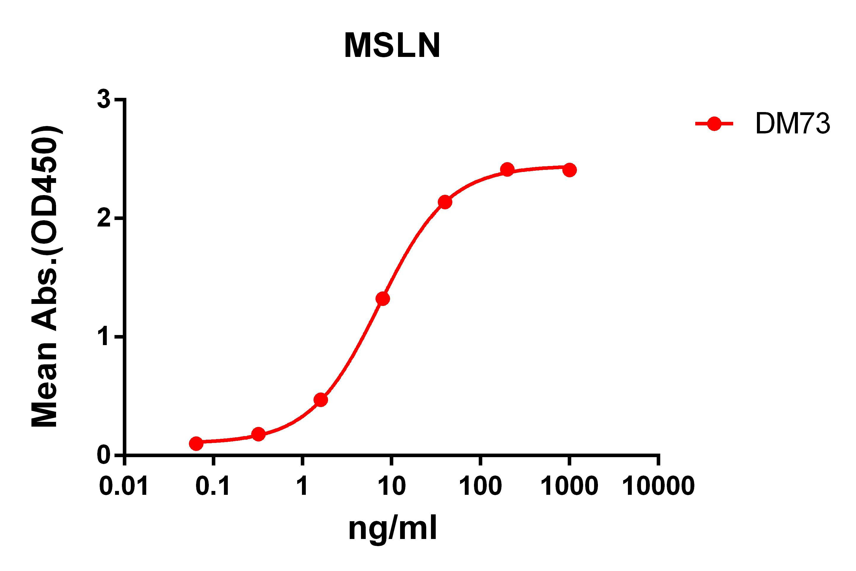 Anti-MSLN antibody(DM73), Rabbit mAb