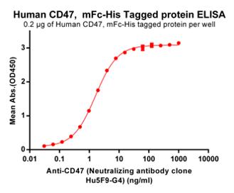 Anti-CD47 Antibody (magrolimab biosimilar) (Hu5F9-G4)