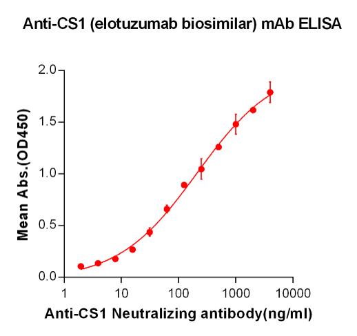 Anti-CS1 Antibody (elotuzumab biosimilar) (HuLuc63)