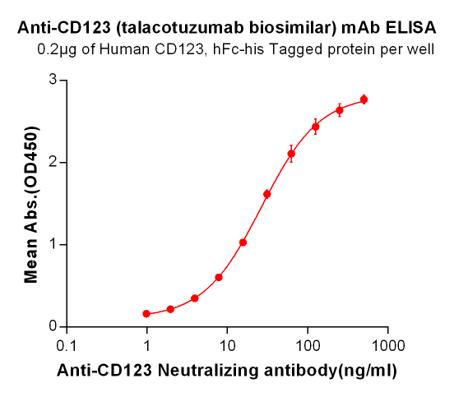 Anti-CD123 Antibody (talacotuzumab biosimilar) (CSL362)