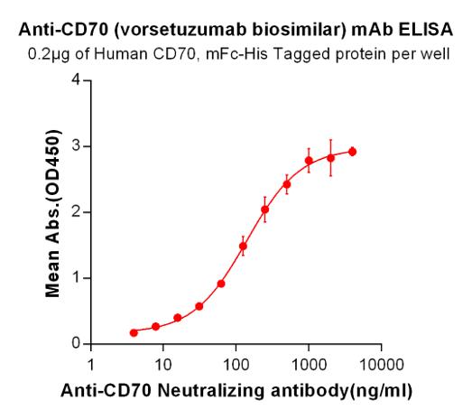 Anti-CD70 Antibody (vorsetuzumab biosimilar) (SGN-70)