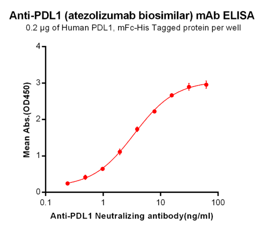 Anti-PDL1 Antibody (atezolizumab biosimilar) (RG7446)
