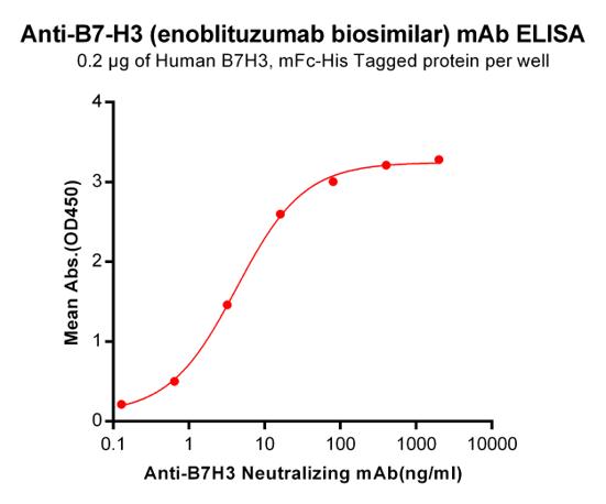 Anti-B7-H3 Antibody (enoblituzumab biosimilar) (MGA271)