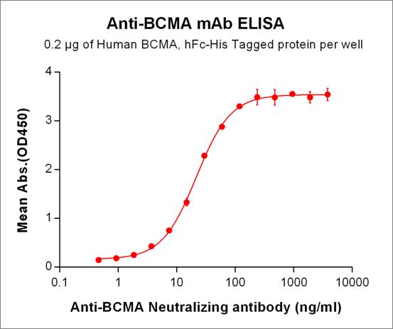 Anti-BCMA Antibody (HuC11D5.3)
