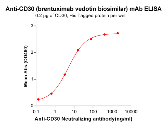 Anti-CD30 Antibody (brentuximab vedotin biosimilar) (SGN-35)