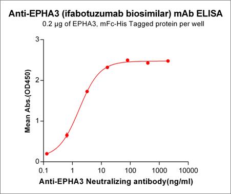 Anti-EPHA3 Antibody (ifabotuzumab biosimilar) (KB004)