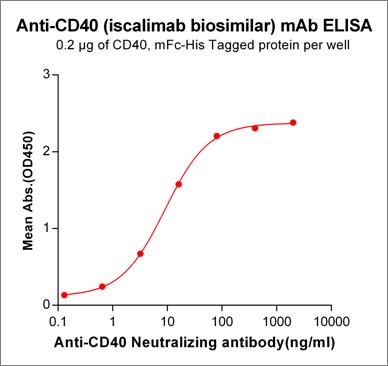 Anti-CD40 Antibody (iscalimab biosimilar)(CFZ-533)
