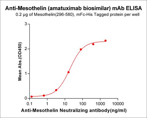 Anti-Mesothelin Antibody (amatuximab biosimilar) (MORAb-009)